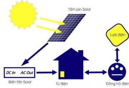 Nguyên lý hệ thống điện năng lượng mặt trời