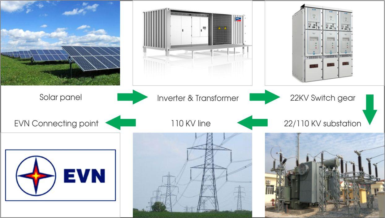 Vietnam solar power plant overview