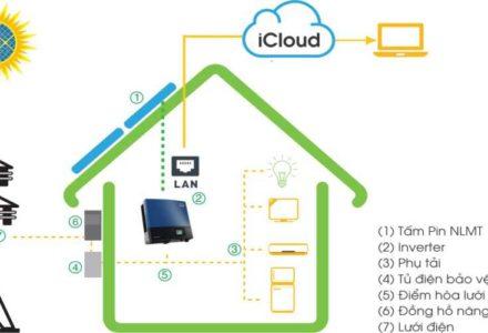 Giải pháp hệ thống điện mặt trời phối hợp lưới điện