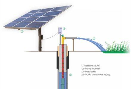 Minh họa hệ thống máy bơm nước bằng năng lượng mặt trời độc lập