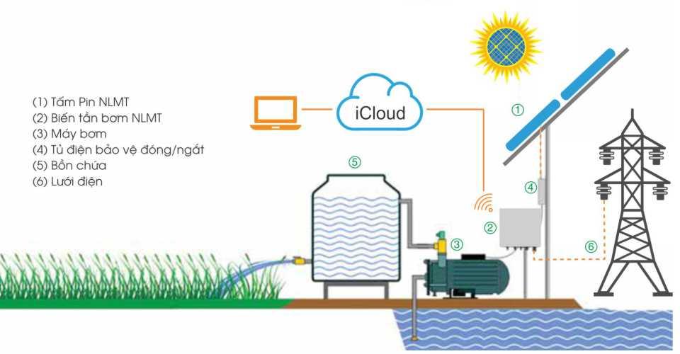 Hệ thống máy bơm nước năng lượng mặt trời kết hợp điện lưới
